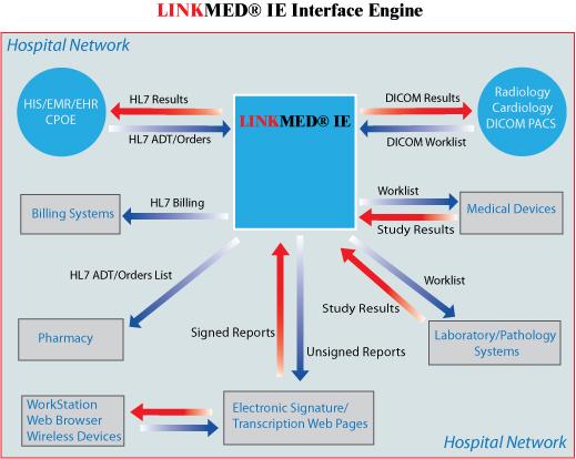 LINKMED® HL7 Interface- LINKMED® HL7 ADT/Order Features